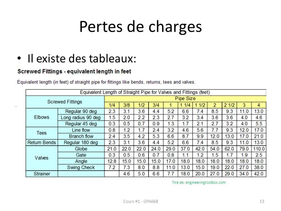 Pertes de charges Il existe des tableaux: Cours #1 - GPA66813 Tiré de: engineeringtoolbox.com
