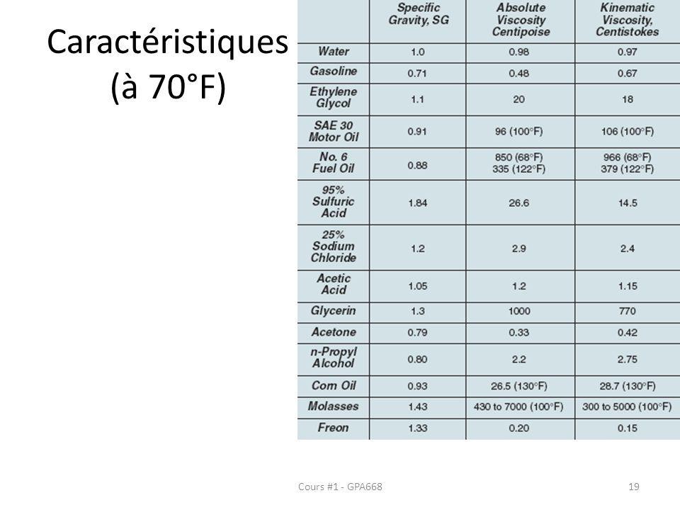 Caractéristiques (à 70°F) Cours #1 - GPA66819