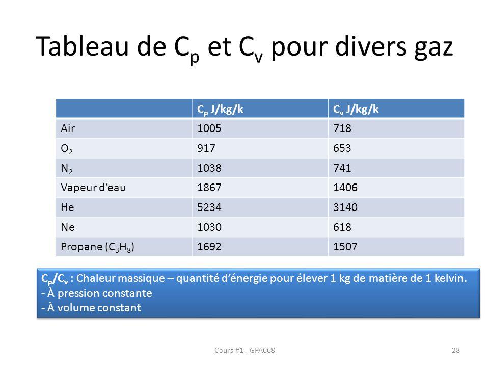 Tableau de C p et C v pour divers gaz C p J/kg/kC v J/kg/k Air1005718 O2O2 917653 N2N2 1038741 Vapeur deau18671406 He52343140 Ne1030618 Propane (C 3 H 8 )16921507 Cours #1 - GPA66828 C p /C v : Chaleur massique – quantité dénergie pour élever 1 kg de matière de 1 kelvin.
