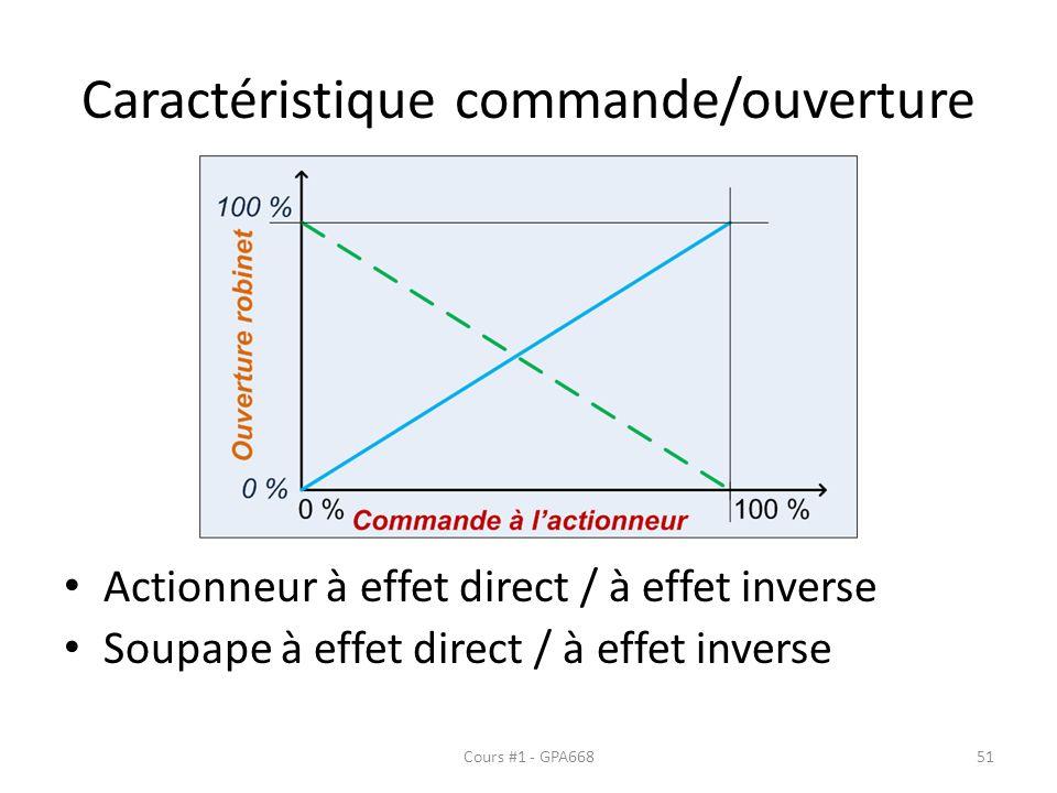 Caractéristique commande/ouverture Actionneur à effet direct / à effet inverse Soupape à effet direct / à effet inverse Cours #1 - GPA66851