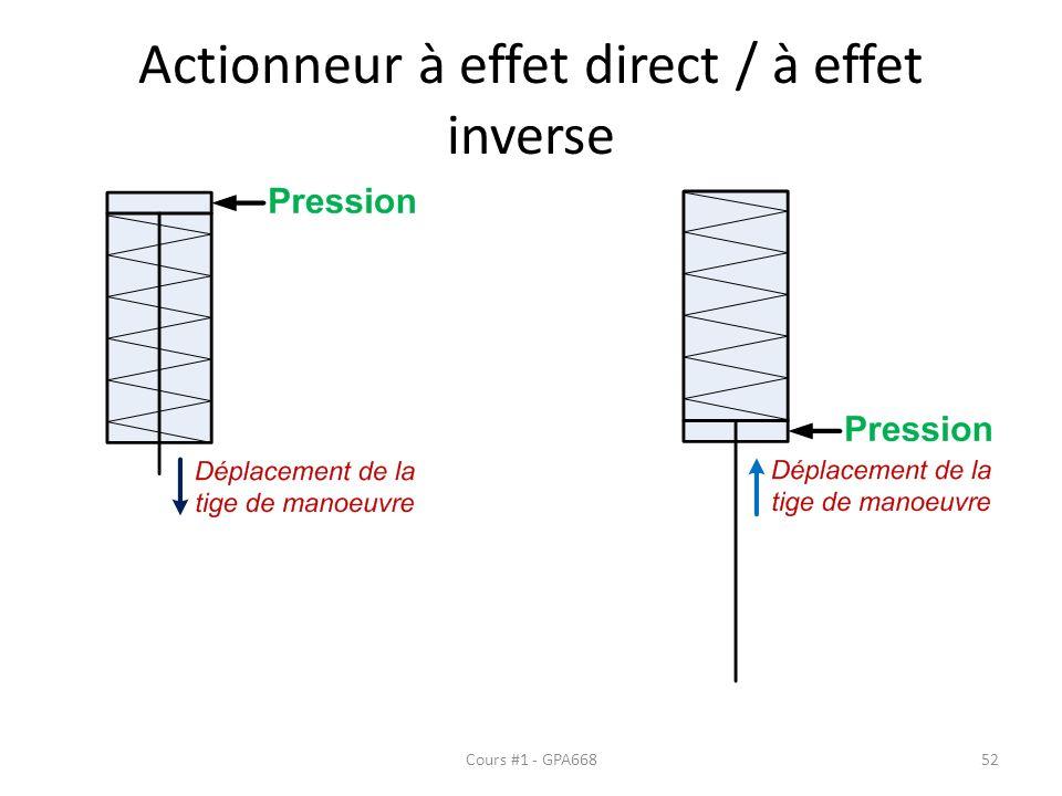 Actionneur à effet direct / à effet inverse Cours #1 - GPA66852