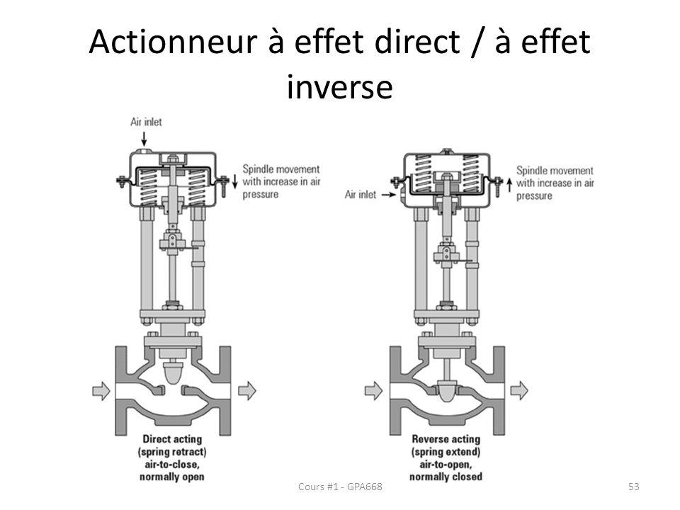 Actionneur à effet direct / à effet inverse Cours #1 - GPA66853