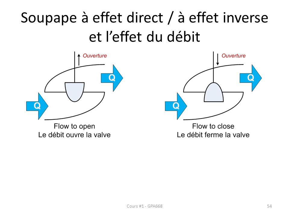 Soupape à effet direct / à effet inverse et leffet du débit Cours #1 - GPA66854