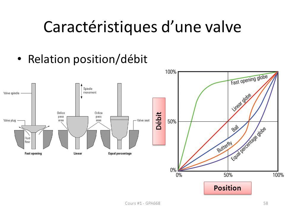 Caractéristiques dune valve Relation position/débit Position Débit Cours #1 - GPA66858