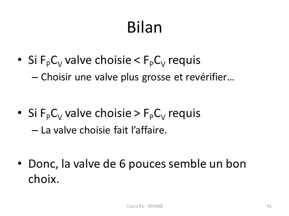 Bilan Si F P C V valve choisie < F P C V requis – Choisir une valve plus grosse et revérifier… Si F P C V valve choisie > F P C V requis – La valve choisie fait laffaire.