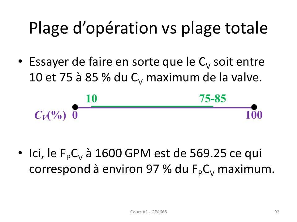 Plage dopération vs plage totale Essayer de faire en sorte que le C V soit entre 10 et 75 à 85 % du C V maximum de la valve.