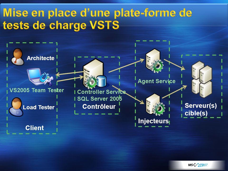 Client Architecte Load Tester Contrôleur Injecteurs Serveur(s) cible(s) Controller Service SQL Server 2005 Agent Service VS2005 Team Tester