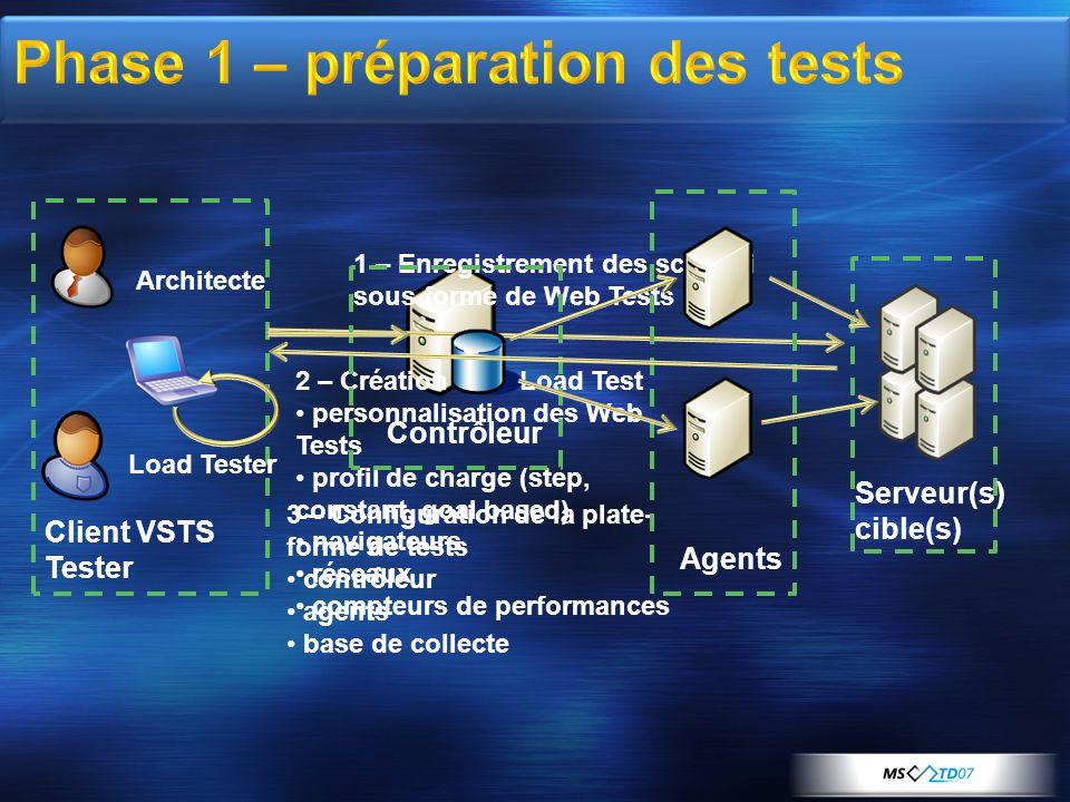 Client VSTS Tester Architecte Load Tester Serveur(s) cible(s) 1 – Enregistrement des scénarii sous forme de Web Tests 2 – Création dun Load Test perso