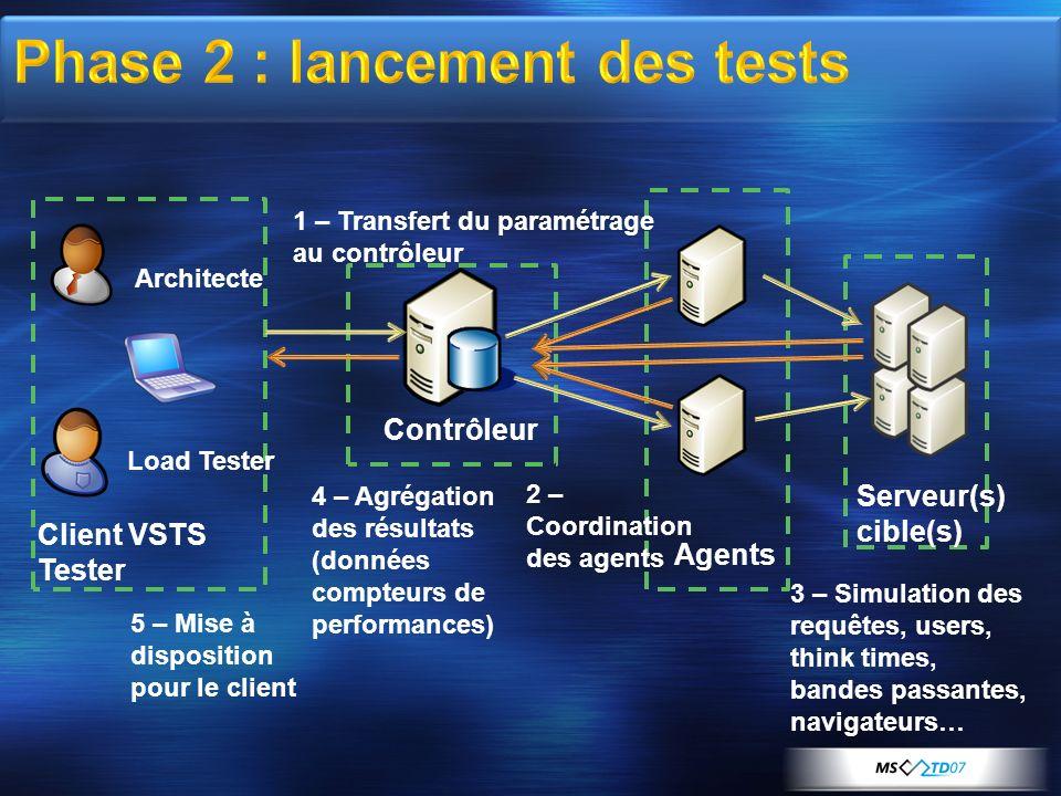 Client VSTS Tester Architecte Load Tester Contrôleur Agents Serveur(s) cible(s) 1 – Transfert du paramétrage au contrôleur 2 – Coordination des agents
