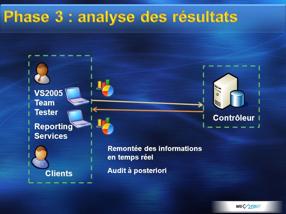 Clients Contrôleur Remontée des informations en temps réel Audit à posteriori VS2005 Team Tester Reporting Services