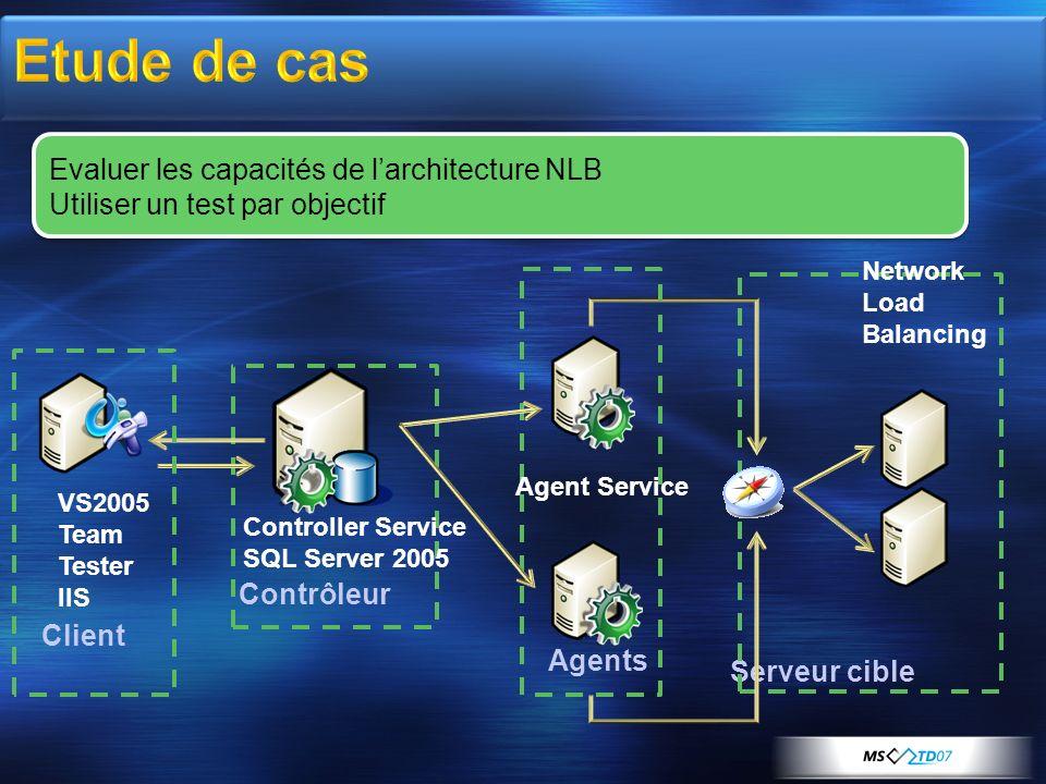 Evaluer les capacités de larchitecture NLB Utiliser un test par objectif Evaluer les capacités de larchitecture NLB Utiliser un test par objectif Serv