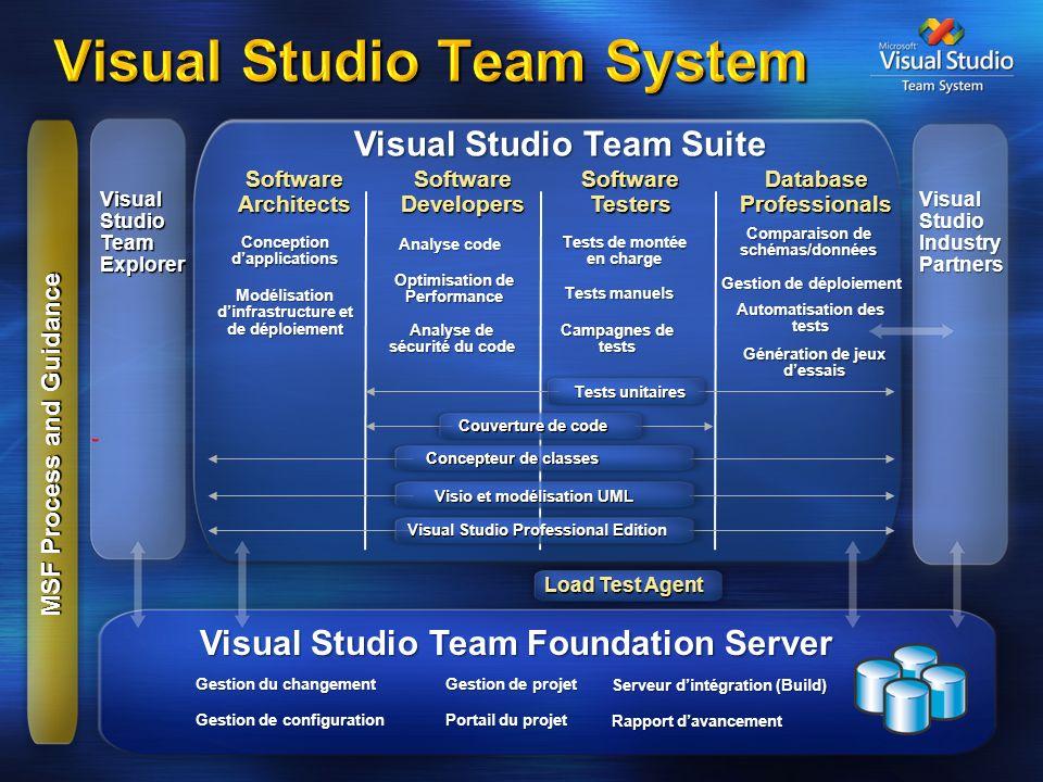 Client / Serveur cible Contrôleur Controller Service SQL Server 2005 VS2005 Team Tester IIS Agents Agent Service Objectifs / points illustrés : Vérifier la tenue en charge de lapplication.