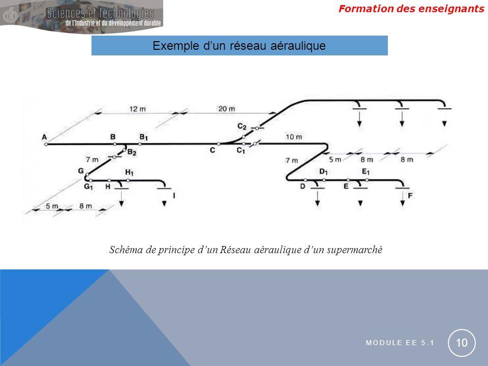 Formation des enseignants MODULE EE 5.1 10 Exemple dun réseau aéraulique Schéma de principe dun Réseau aéraulique dun supermarché