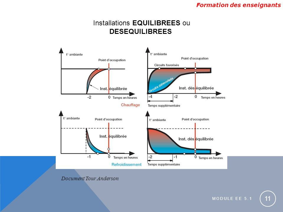 Formation des enseignants MODULE EE 5.1 11 Installations EQUILIBREES ou DESEQUILIBREES Document Tour Anderson