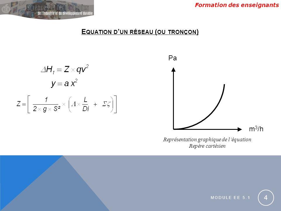 Formation des enseignants MODULE EE 5.1 4 E QUATION D UN RÉSEAU ( OU TRONÇON ) Pa m 3 /h Représentation graphique de léquation Repère cartésien
