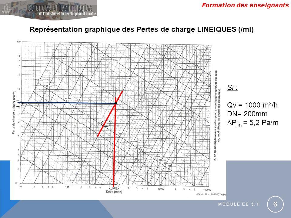 Formation des enseignants MODULE EE 5.1 6 Représentation graphique des Pertes de charge LINEIQUES (/ml) Si : Qv = 1000 m 3 /h DN= 200mm P lin = 5,2 Pa/m