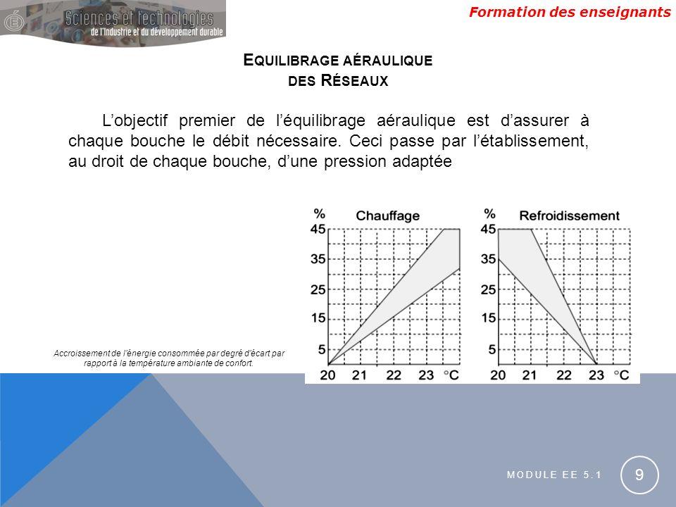 Formation des enseignants MODULE EE 5.1 9 E QUILIBRAGE AÉRAULIQUE DES R ÉSEAUX Lobjectif premier de léquilibrage aéraulique est dassurer à chaque bouche le débit nécessaire.