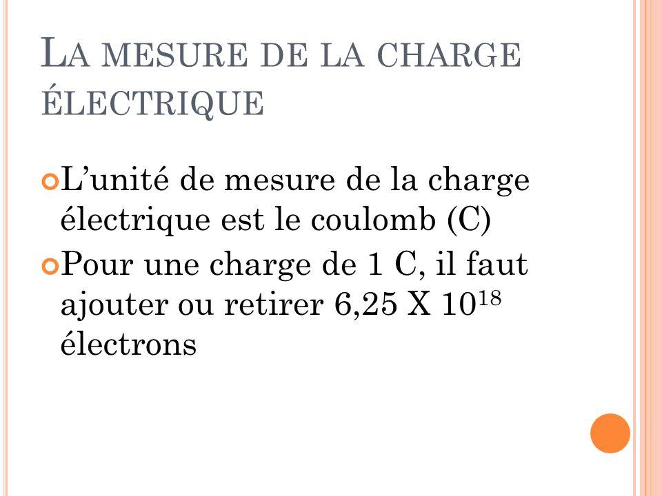 L A MESURE DE LA CHARGE ÉLECTRIQUE Lunité de mesure de la charge électrique est le coulomb (C) Pour une charge de 1 C, il faut ajouter ou retirer 6,25