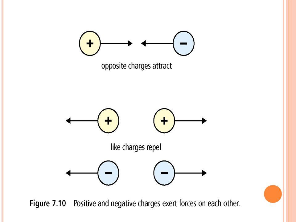 L ÉLECTROSTATIQUE EN ACTION Les ioniseurs dair (p 233) Ils enlèvent des électrons aux particules en suspension dans lair.
