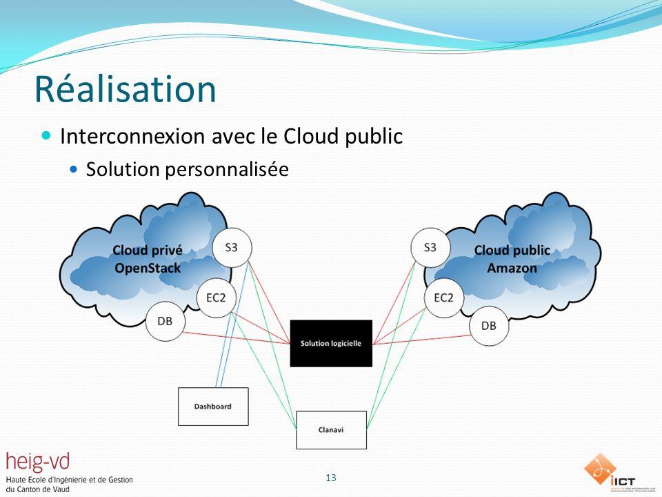 Réalisation Interconnexion avec le Cloud public Solution personnalisée 13