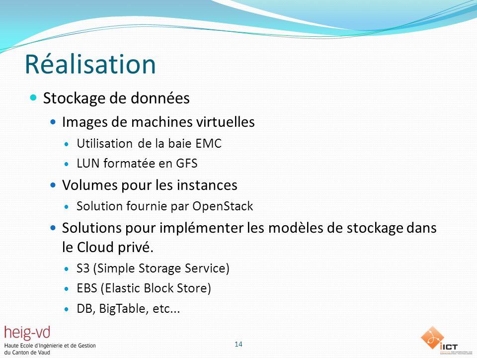Réalisation Stockage de données Images de machines virtuelles Utilisation de la baie EMC LUN formatée en GFS Volumes pour les instances Solution fournie par OpenStack Solutions pour implémenter les modèles de stockage dans le Cloud privé.