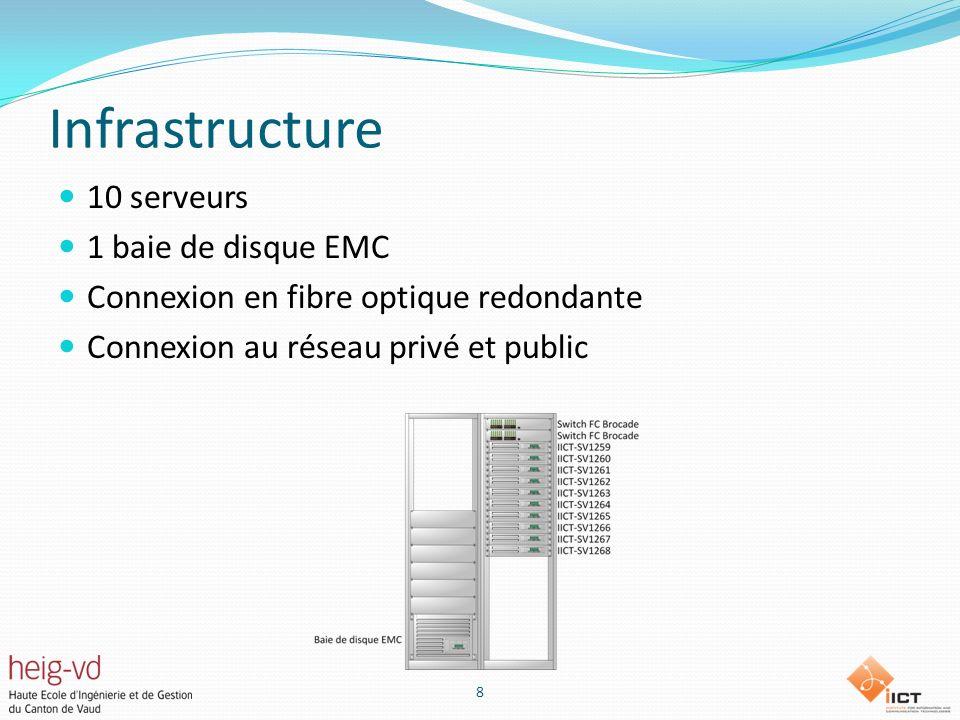 Infrastructure 10 serveurs 1 baie de disque EMC Connexion en fibre optique redondante Connexion au réseau privé et public 8