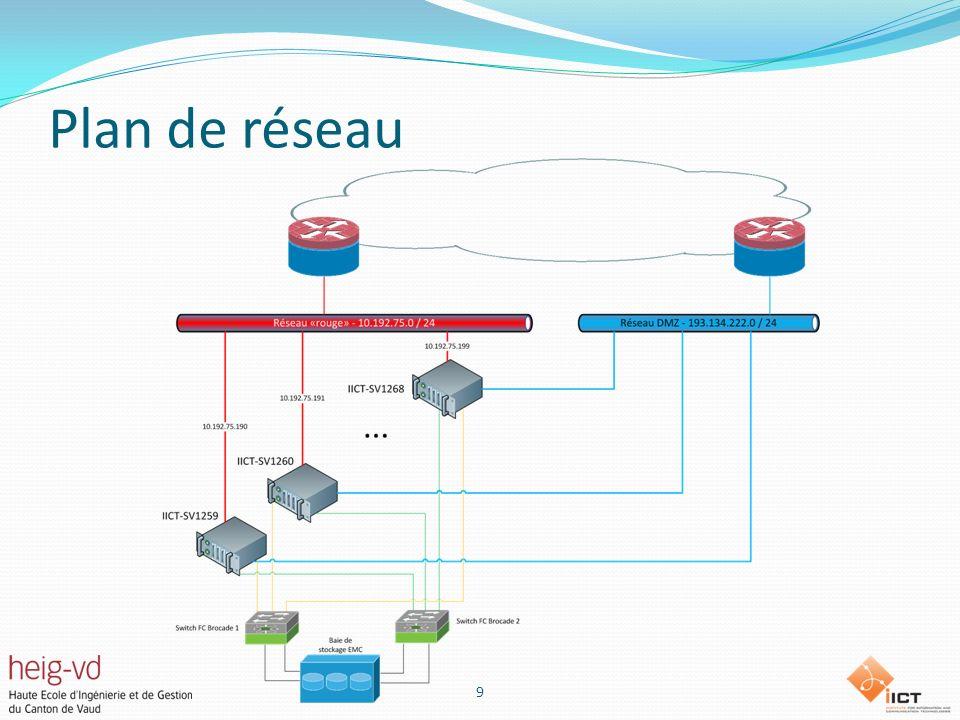 Réalisation Mise en place du Cloud privé Installation du système dexploitation CentOS Sécurité Installation de lhyperviseur KVM Installation dOpenStack Compute (nova) Image service (glance) 10