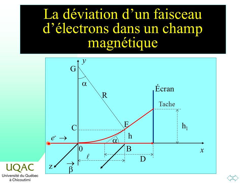 La déviation dun faisceau délectrons dans un champ magnétique Écran y e - x z E D h G C R 0 h1h1 Tache B