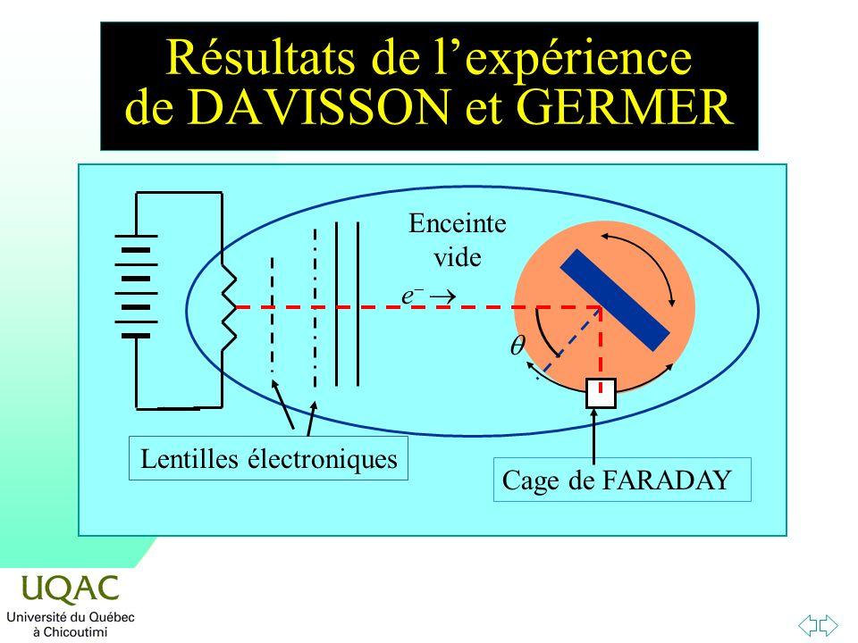 Enceinte vide Lentilles électroniques Cage de FARADAY e Résultats de lexpérience de DAVISSON et GERMER