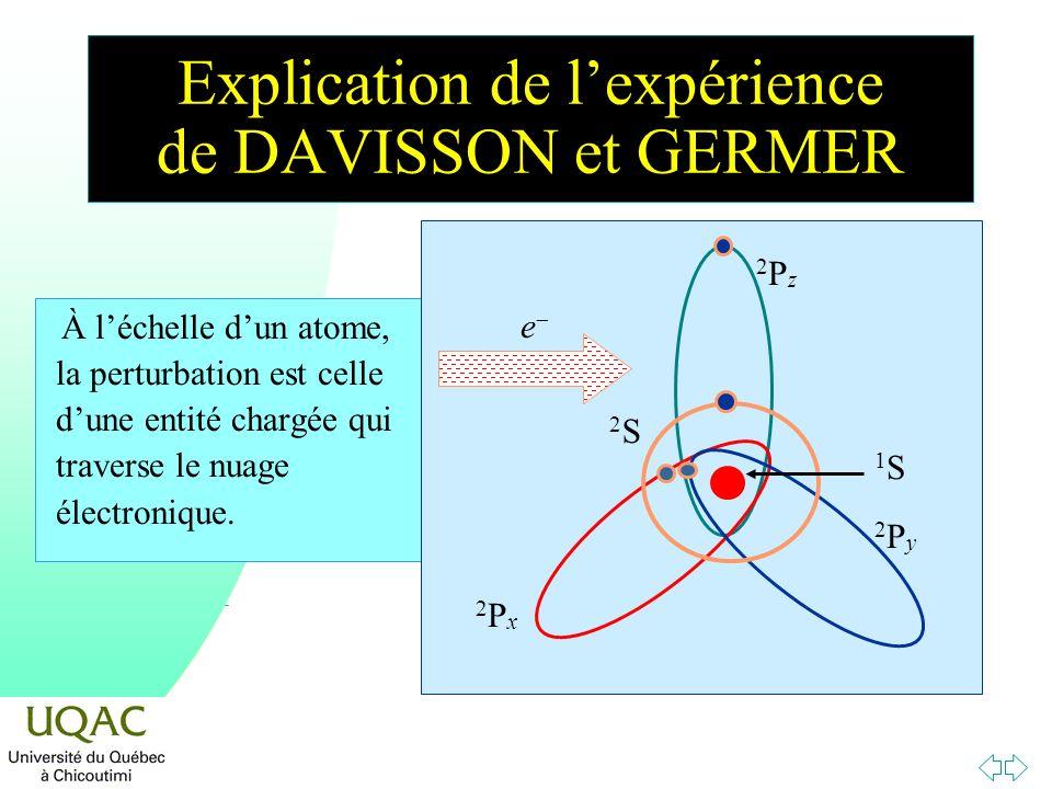 Explication de lexpérience de DAVISSON et GERMER À léchelle dun atome, la perturbation est celle dune entité chargée qui traverse le nuage électroniqu