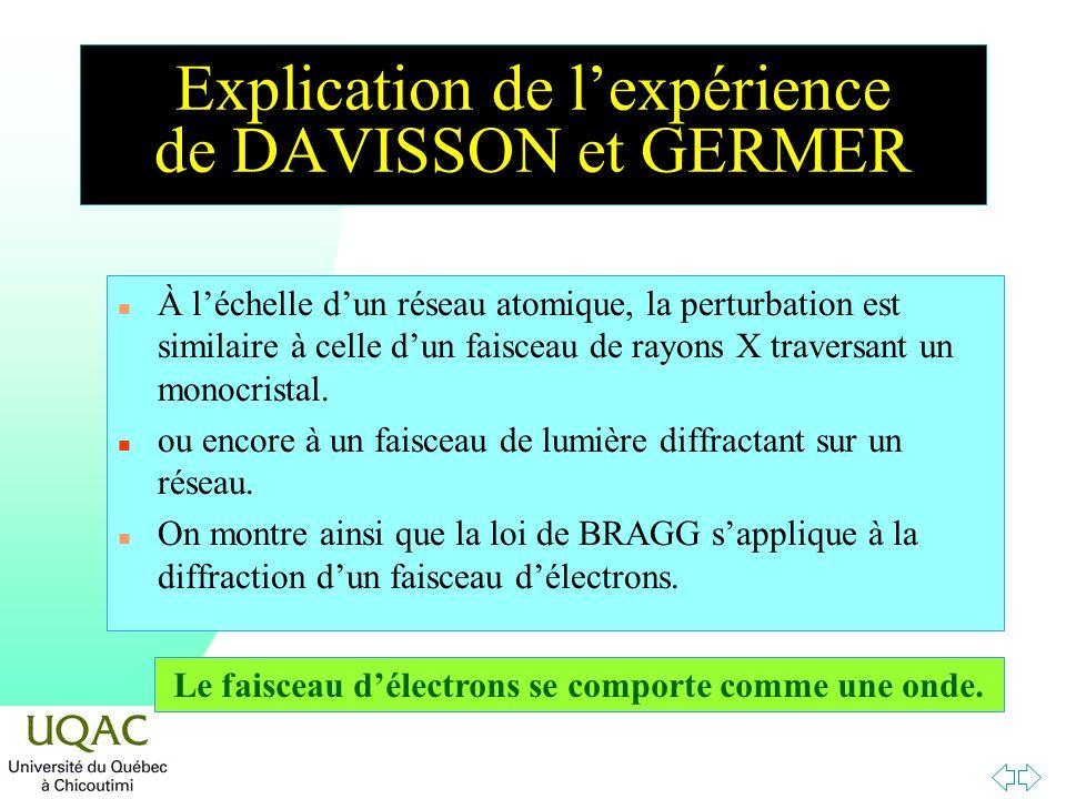 Explication de lexpérience de DAVISSON et GERMER n À léchelle dun réseau atomique, la perturbation est similaire à celle dun faisceau de rayons X trav