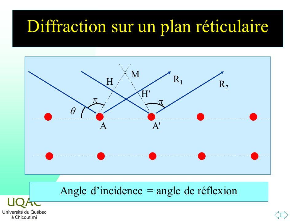 Diffraction sur un plan réticulaire AA' Angle dincidence = angle de réflexion R1R1 R2R2 H' H M