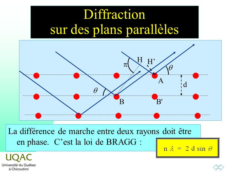 Diffraction sur des plans parallèles La différence de marche entre deux rayons doit être en phase. Cest la loi de BRAGG : H d BB' A H