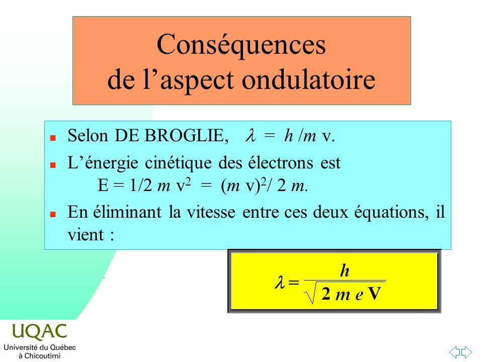 Conséquences de laspect ondulatoire Selon DE BROGLIE, = h /m v. n Lénergie cinétique des électrons est E = 1/2 m v 2 = (m v) 2 / 2 m. n En éliminant l