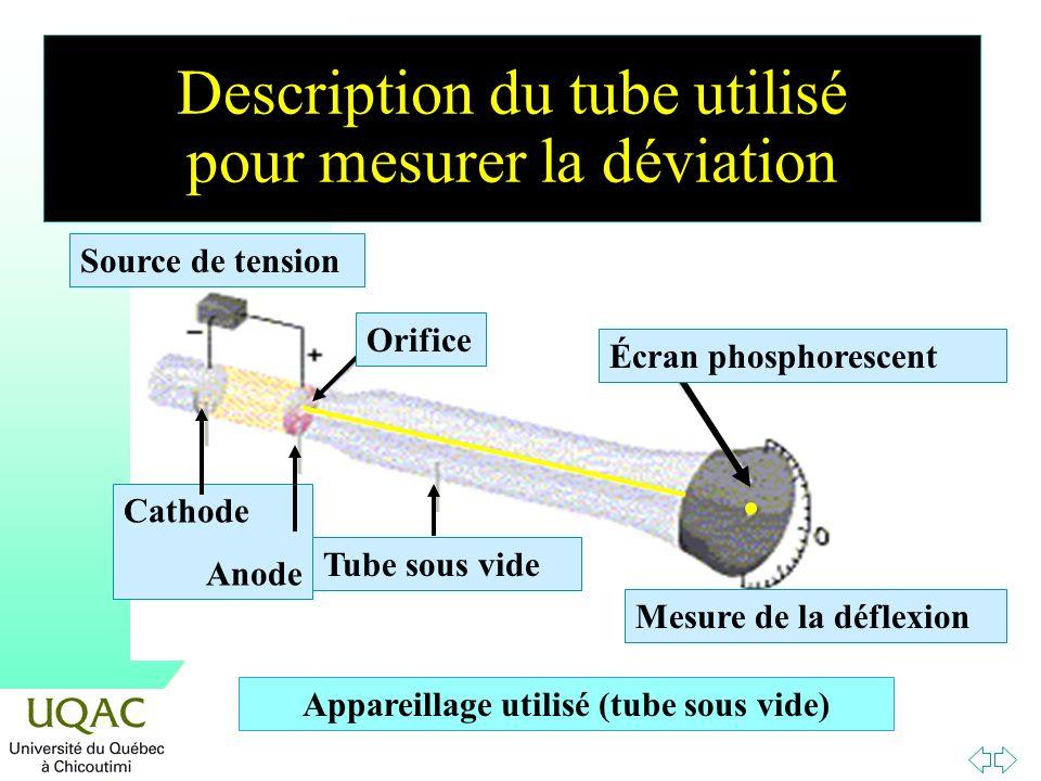Description du tube utilisé pour mesurer la déviation Appareillage utilisé (tube sous vide) Cathode Anode Tube sous vide Écran phosphorescent Orifice