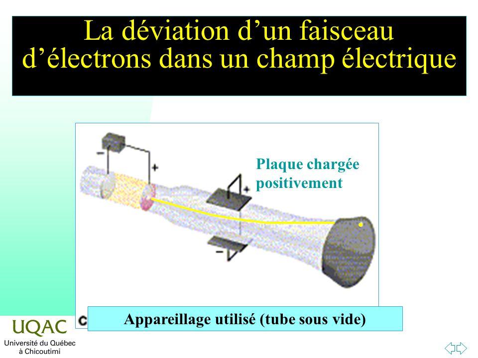 Plaque chargée positivement Appareillage utilisé (tube sous vide) La déviation dun faisceau délectrons dans un champ électrique