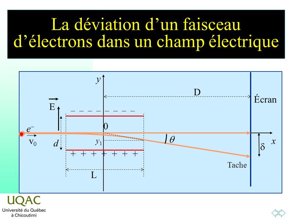 Tache y x 0 D L Écran d E + + + + + + + v0v0 e y1y1 La déviation dun faisceau délectrons dans un champ électrique