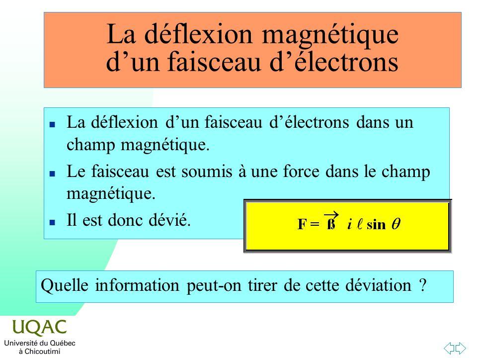 La déflexion magnétique dun faisceau délectrons n La déflexion dun faisceau délectrons dans un champ magnétique. n Le faisceau est soumis à une force