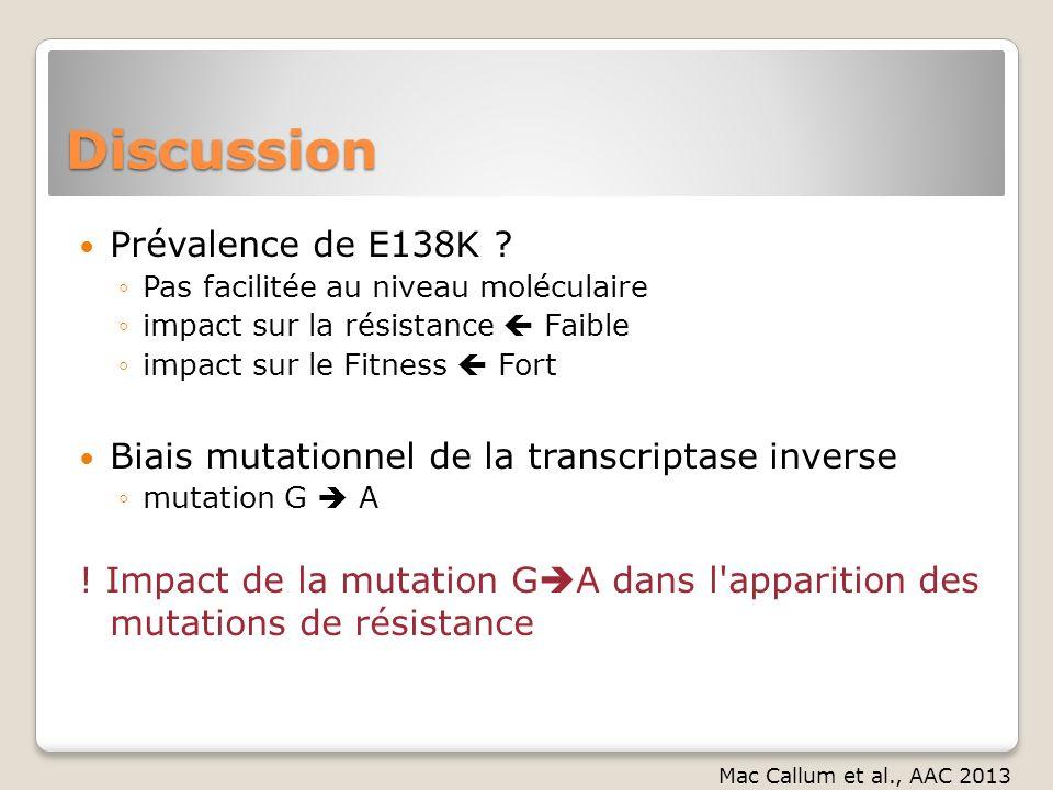 Discussion Prévalence de E138K ? Pas facilitée au niveau moléculaire impact sur la résistance Faible impact sur le Fitness Fort Biais mutationnel de l