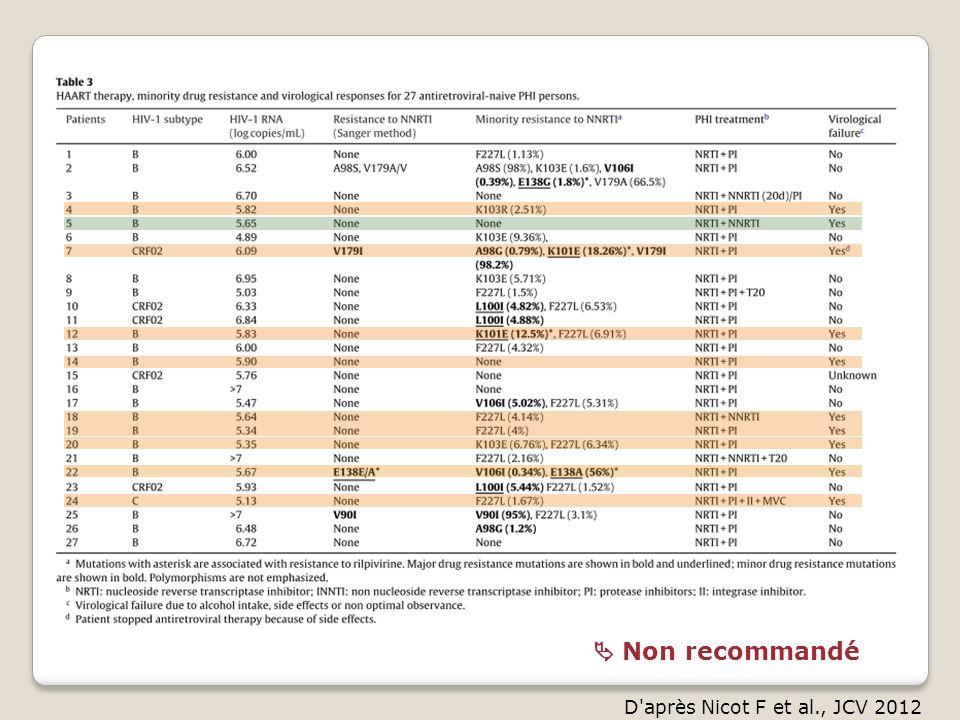 D'après Nicot F et al., JCV 2012 Non recommandé