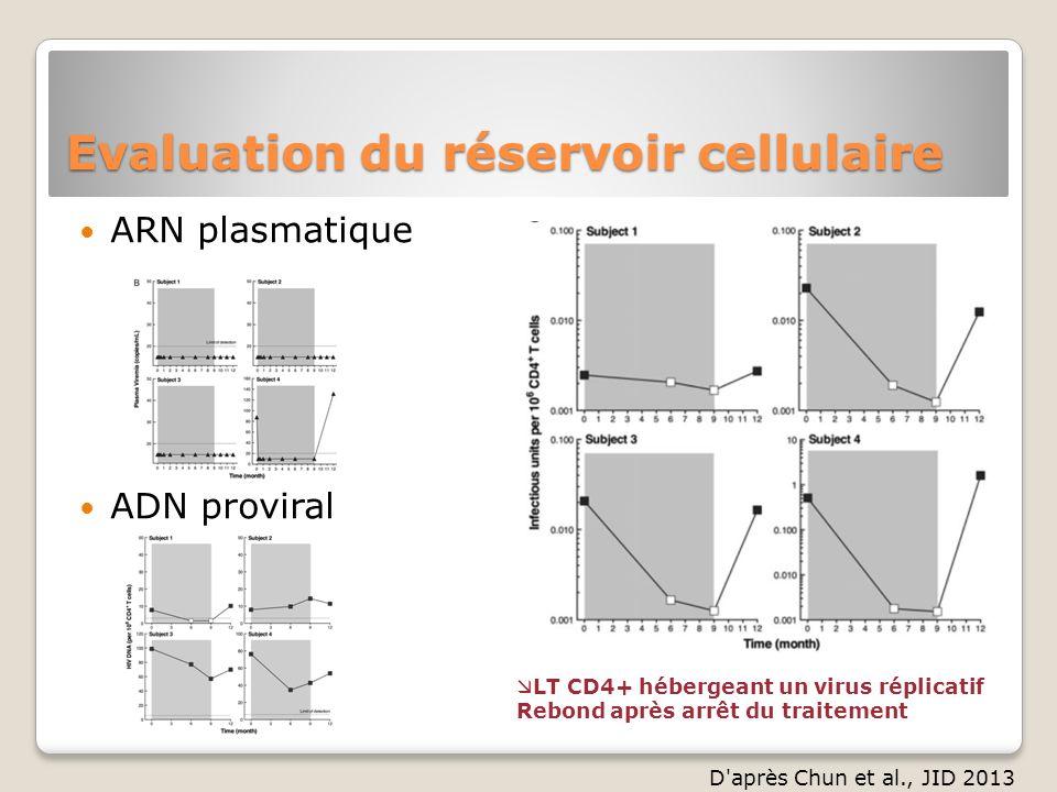 ARN plasmatique ADN proviral Evaluation du réservoir cellulaire D'après Chun et al., JID 2013 LT CD4+ hébergeant un virus réplicatif Rebond après arrê