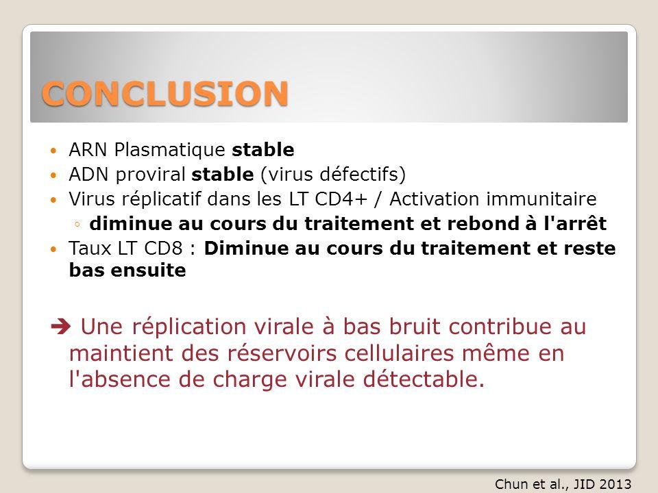 CONCLUSION ARN Plasmatique stable ADN proviral stable (virus défectifs) Virus réplicatif dans les LT CD4+ / Activation immunitaire diminue au cours du