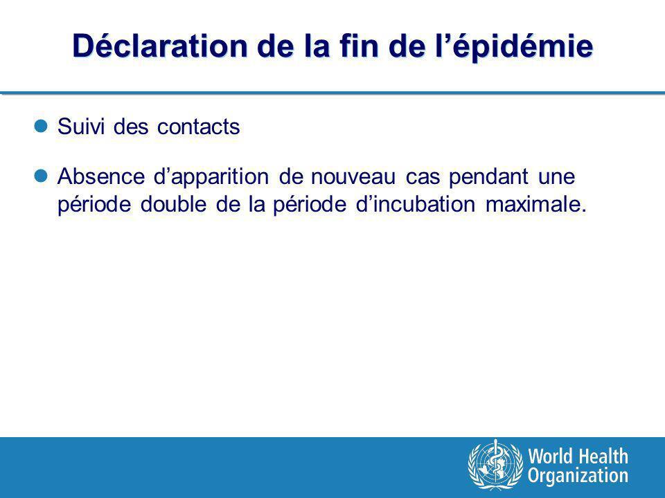Déclaration de la fin de lépidémie Suivi des contacts Absence dapparition de nouveau cas pendant une période double de la période dincubation maximale.