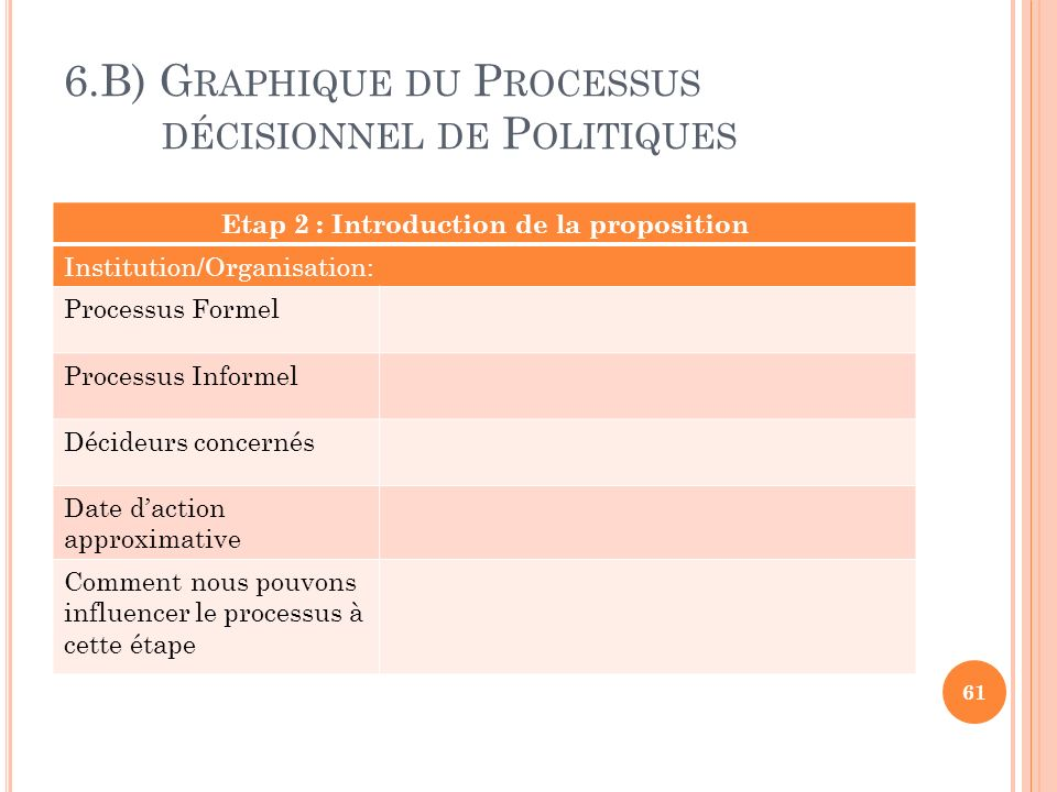 6.B) G RAPHIQUE DU P ROCESSUS DÉCISIONNEL DE P OLITIQUES 61 Etap 2 : Introduction de la proposition Institution/Organisation: Processus Formel Process