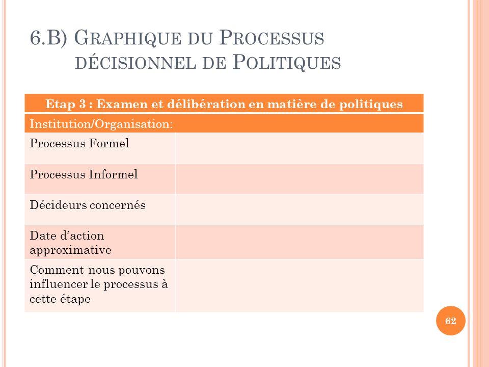 6.B) G RAPHIQUE DU P ROCESSUS DÉCISIONNEL DE P OLITIQUES 62 Etap 3 : Examen et délibération en matière de politiques Institution/Organisation: Process