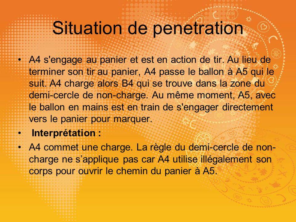 Situation de penetration A4 s'engage au panier et est en action de tir. Au lieu de terminer son tir au panier, A4 passe le ballon à A5 qui le suit. A4