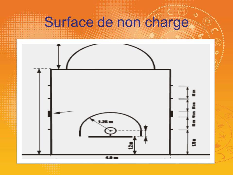 Surface de non charge