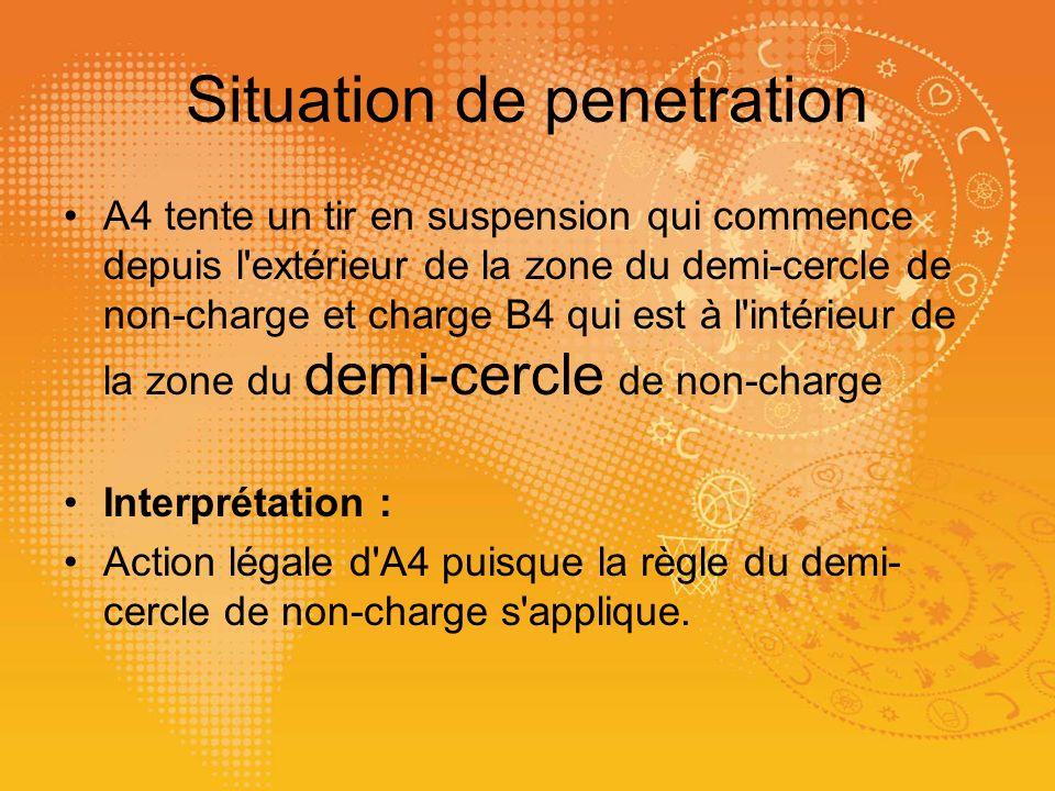 Situation de penetration A4 tente un tir en suspension qui commence depuis l'extérieur de la zone du demi-cercle de non-charge et charge B4 qui est à