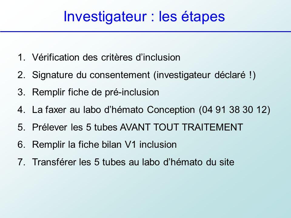 Investigateur : les étapes 1.Vérification des critères dinclusion 2.Signature du consentement (investigateur déclaré !) 3.Remplir fiche de pré-inclusi