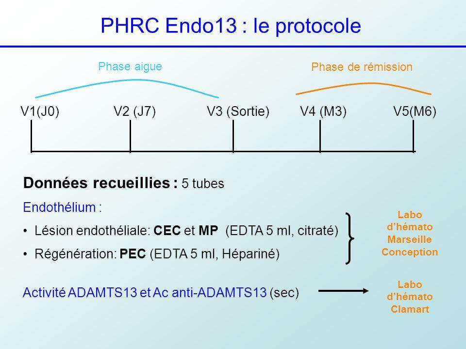 PHRC Endo13 : le protocole V1(J0)V2 (J7)V3 (Sortie)V4 (M3)V5(M6) Phase aigue Phase de rémission Données recueillies : 5 tubes Endothélium : Lésion end